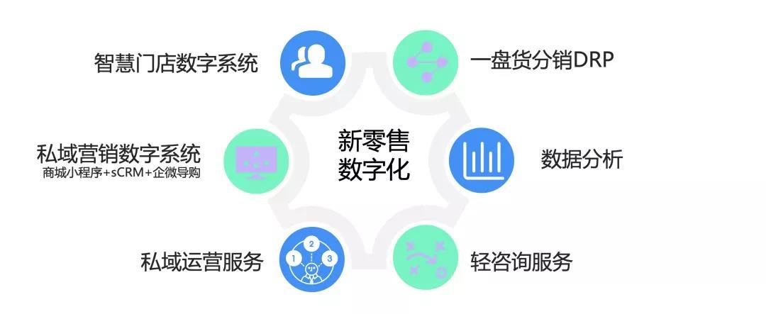 数字化,新零售,私域运营,SCRM,企微导购